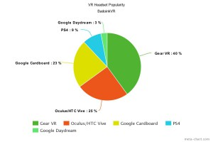 badoinkvr lifts the veil an inside look at vr sales numbers meta chart vr blog virtual reality
