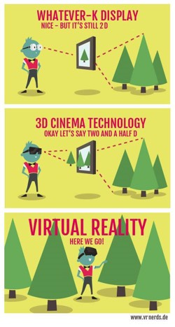 What's VR Really like? Comparing VR to standard TV and 3D VRNerds.de VR Porn Blog virtual reality